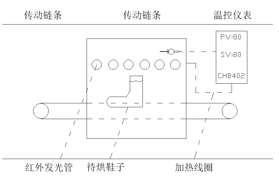 Shoemaking equipment, baking machine system frame diagram II